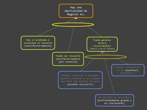 Árbol Lógica Oportunidad de Negocio004
