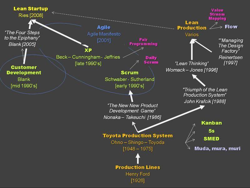 Genealogía sin Mitologías