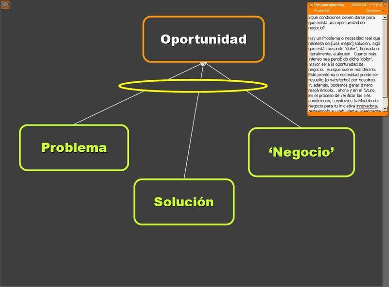 Árbol Lógico Oportunidad de Negocio UEIA